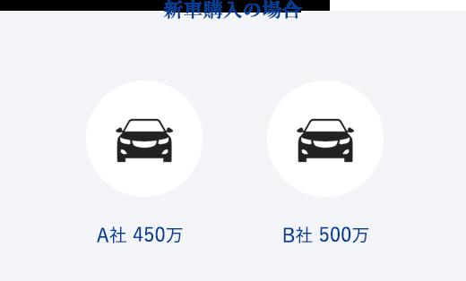 新車購入の場合